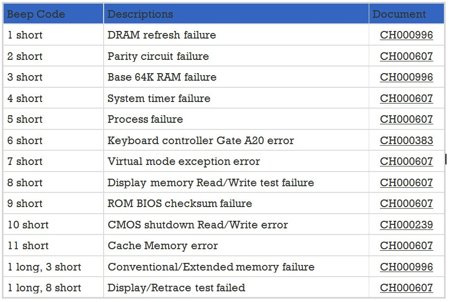 Complete beep code list for motherboard